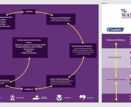 Student Leadership Cycle